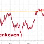 I future sul petrolio greggio con scadenza a maggio cedono terreno