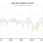 In sostanza tutto ciò ha portato stabilità che ha giovato all'euro e ha fatto salire la moneta comunitaria