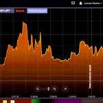 Il trading binario a 60 secondi è motivo di dubbi e perplessità